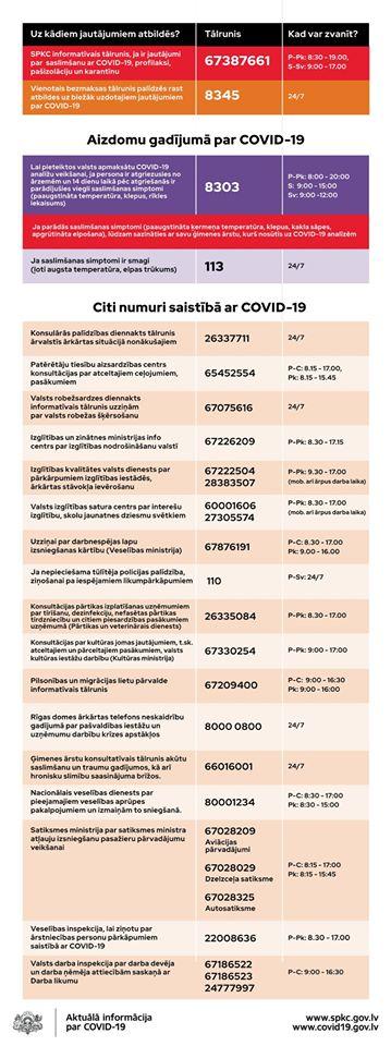 Covid-19 informatīvie tālruņi